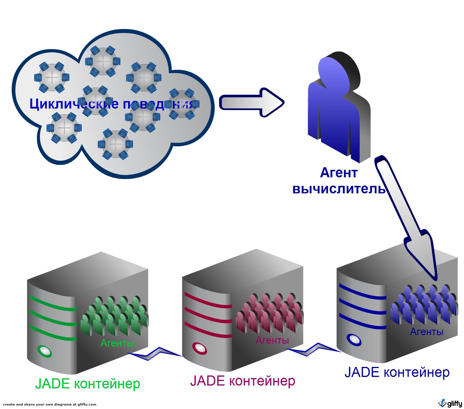 Структура мультиагентного приложения, миллион агентов JADE